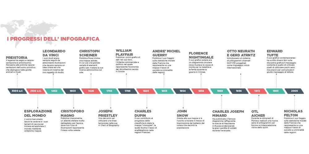 timeline-evoluzione-infografica